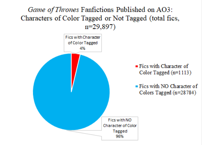 A pie chart with a title that reads 'Game of Thrones Fanfictions Published on AO3: Characters of Color Tagged and Not Tagged (total fics, n=29,897).' The pie chart is mainly blue, which represents the 28,784 that do not use characters of color in their character tags. The tiny red sliver represnts just four percent of the fanfictions with characters of color used in the character tags.