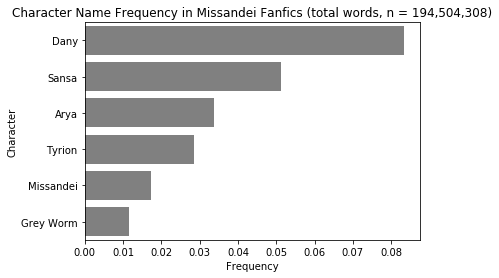 A bar graph titled 'Top Character Tags Used in Missandei Fanfics.' Missandei has the largest count at over 700, followed by Daenerys at just under 700, then Tyrion and Sansa at approximately 500, and finally at about 450.